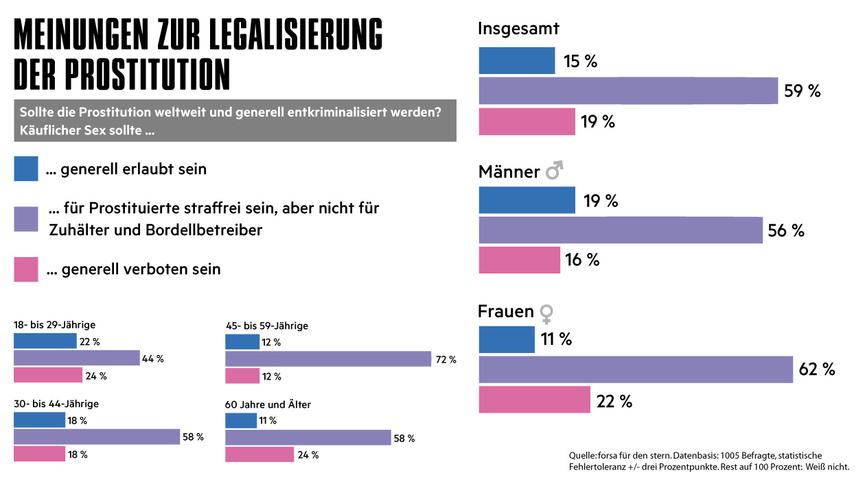 prostitution mehrheit der deutschen f r bestrafung von zuh ltern. Black Bedroom Furniture Sets. Home Design Ideas